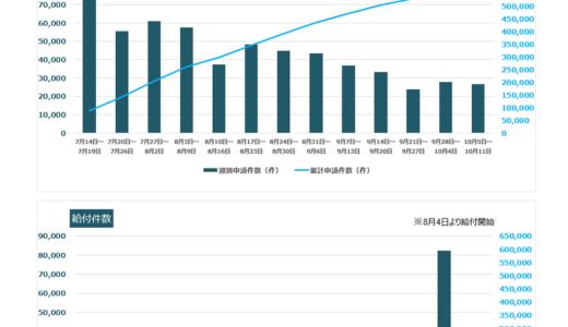 家賃支援給付金の給付実績が増えてきました(21日(水))