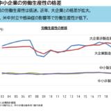 労働生産性比較グラフ