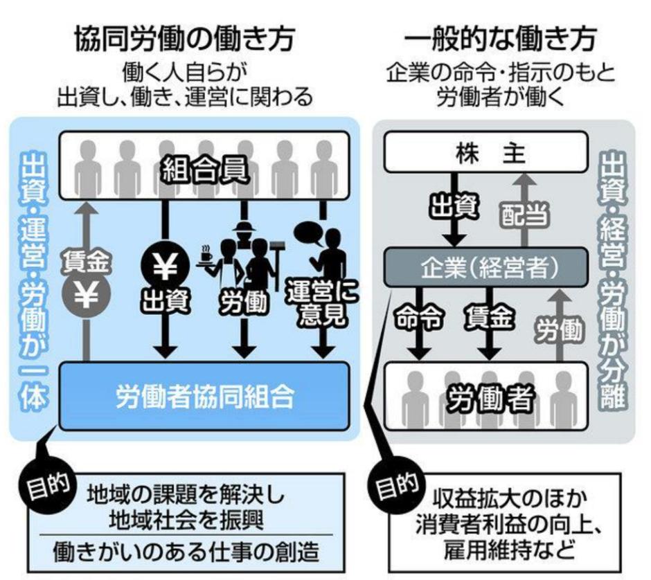 労働者協同組合法イメージ図(東京新聞より引用)