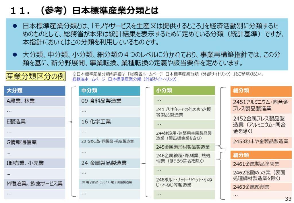 日本標準産業分類イメージ